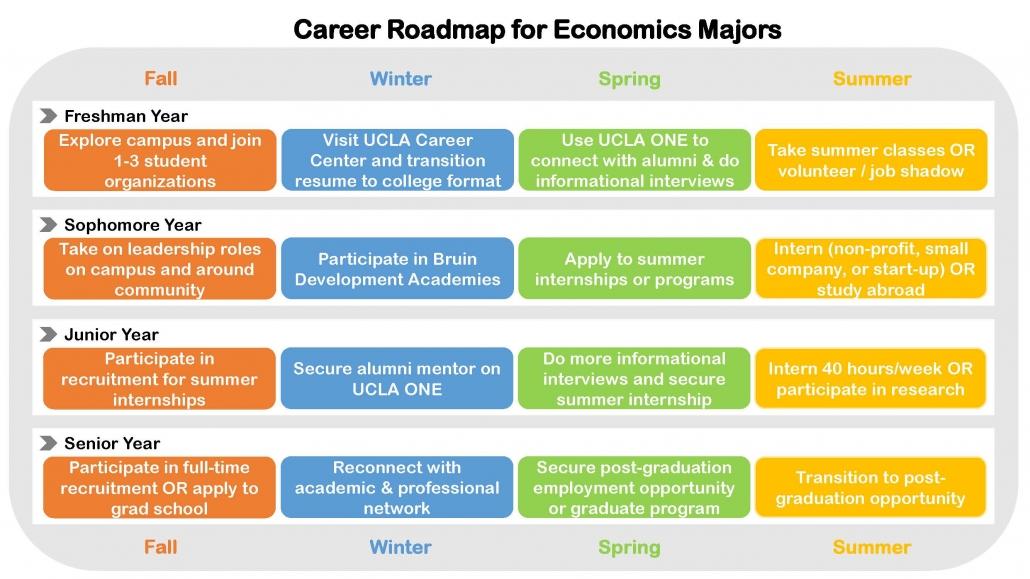 Econ Career Roadmap