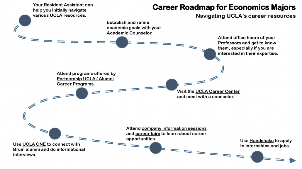 Econ Career Roadmap